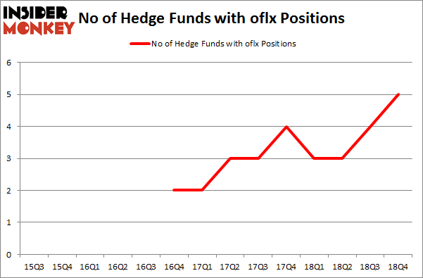 No of Hedge Funds with OFLX Positions