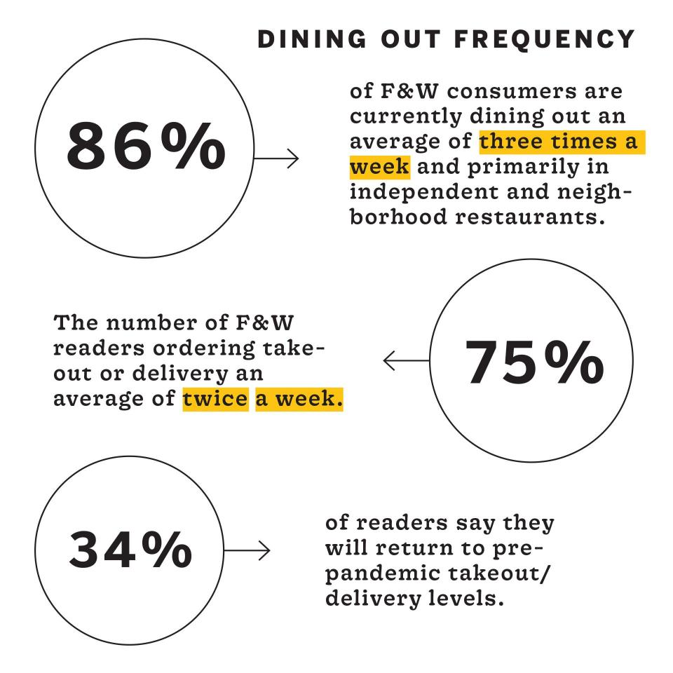 """Infographic titled """"Dining Out Frequency"""" that shows: 84% of F&W consumers are currently dining out an average of three times a week and primarily in independent and neighborhood restaurants, 75% of F&W readers are ordering takeout or delivery an average of twice a week, and 34% of readers say they will return to pre-pandemic takeout/delivery levels"""