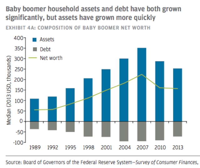 Baby boomer household assets and debt have both grown significantly.