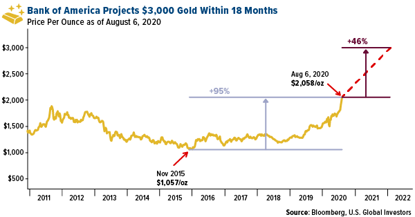 Bank of America projects $3,000 an ounce gold within the next 18 months