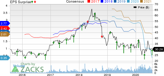 Moelis  Company Price, Consensus and EPS Surprise