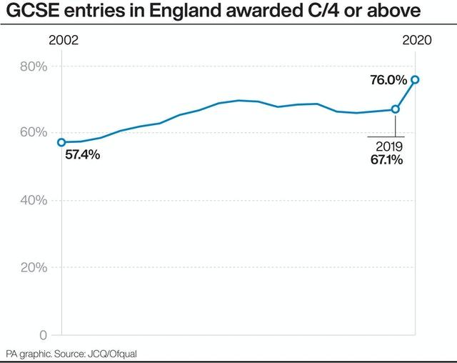 GCSE entries in England awarded C/4 or above.
