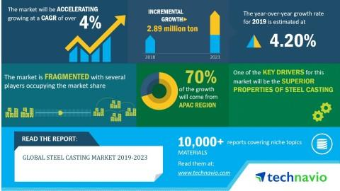 Global Steel Casting Market 2019-2023 | Growing Trend of Automation in Die Casting Process to Boost Growth | Technavio