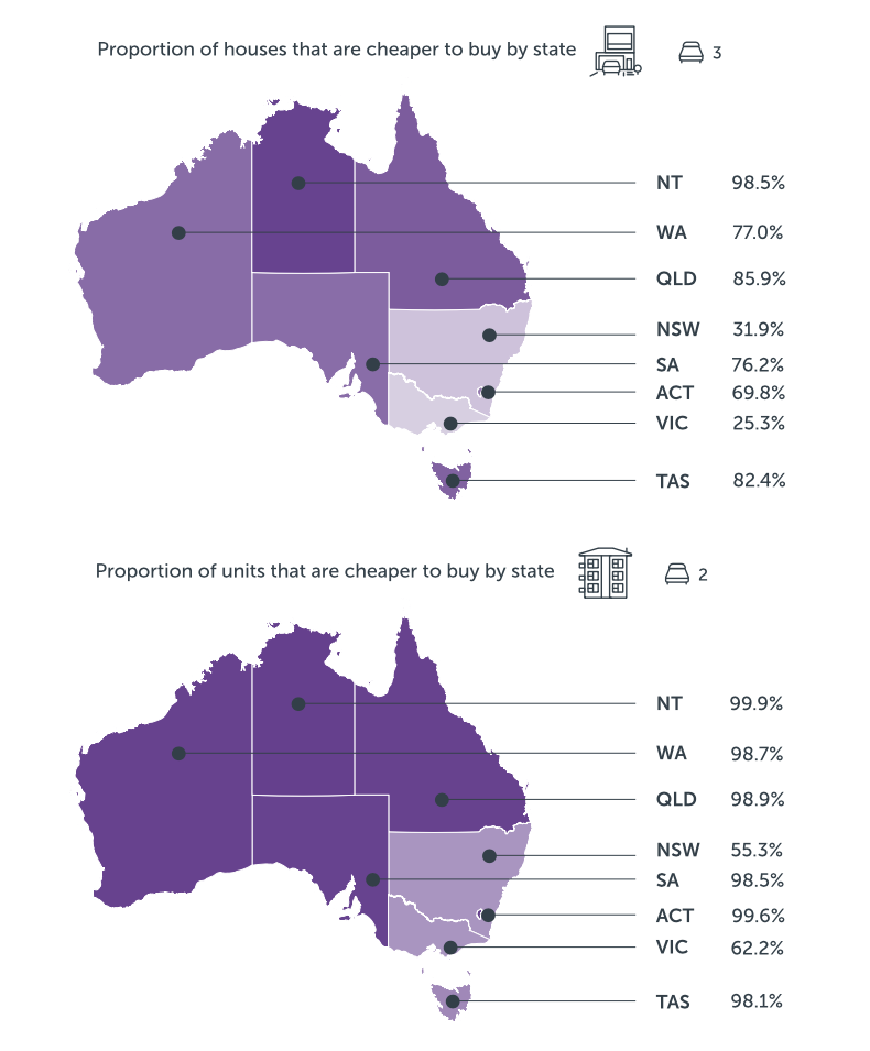 Infographic demonstrating the proportion of properties in Australia that are cheaper to buy than to rent by state.