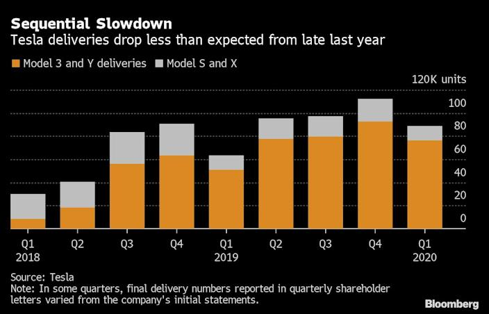 Tesla Deliveries Beat Analysts' Estimates, Sparking Stock Rally