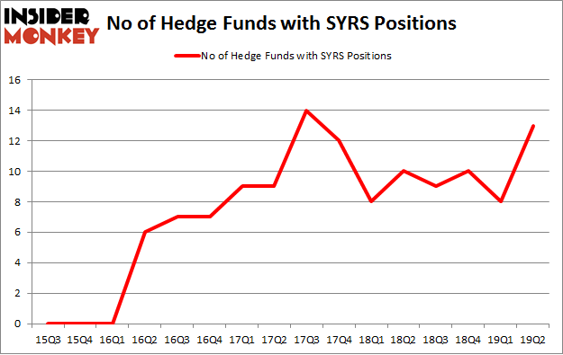 No of Hedge Funds with SYRS Positions