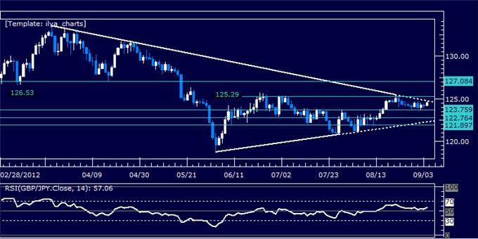 GBPJPY_Classic_Technical_Report_09.04.2012_body_Picture_5.png, GBPJPY Classic Technical Report 09.04.2012