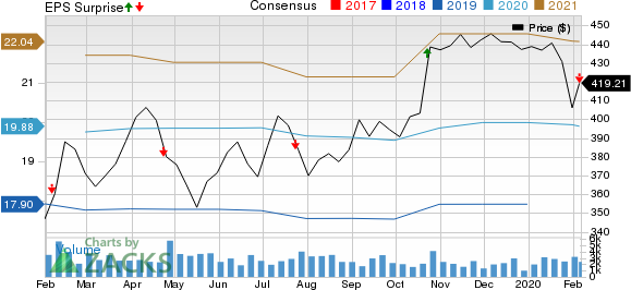 O'Reilly Automotive, Inc. Price, Consensus and EPS Surprise