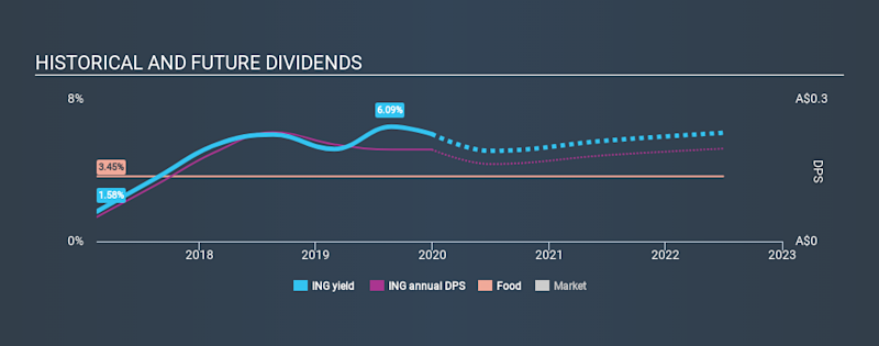 ASX:ING Historical Dividend Yield, December 30th 2019