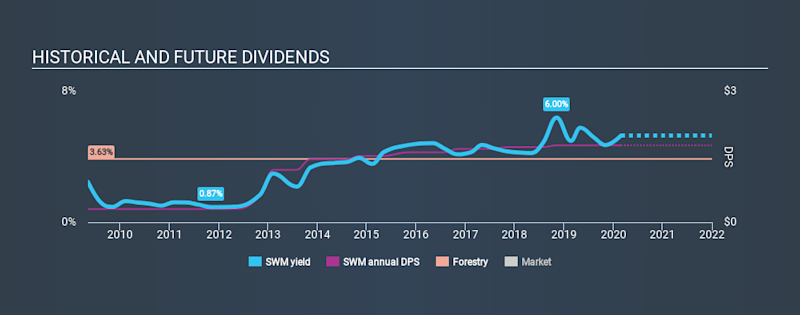 NYSE:SWM Historical Dividend Yield, February 27th 2020