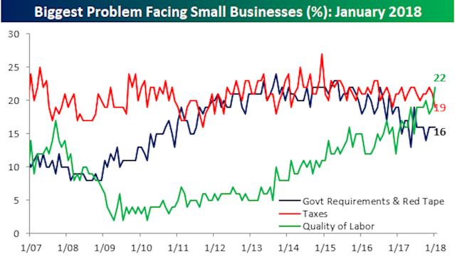For the first time in at least a decade, small businesses think quality of labor is their biggest problem right now, outpacing taxes and government red tape. (Source: Bespoke Investment Group)