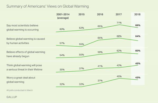 A chart from Gallup shows the overall upward trend in public understanding of climate change.