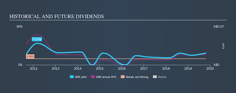ASX:GRR Historical Dividend Yield, October 22nd 2019