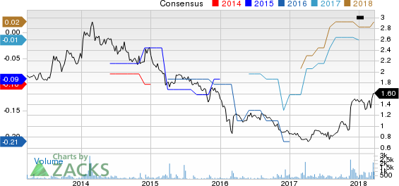 TheStreet, Inc. Price and Consensus