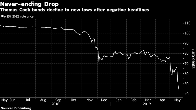 Thomas Cook Euro Bonds Plunge to Record Low as Woes Mount