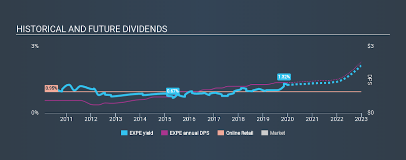 NasdaqGS:EXPE Historical Dividend Yield, December 31st 2019