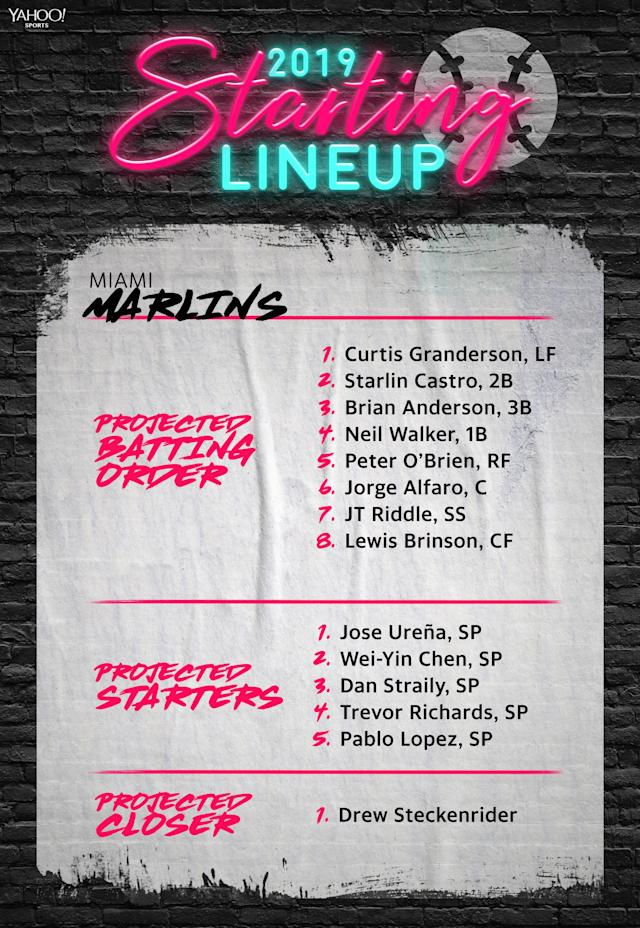 The Miami Marlines projected lineup and starting rotation for 2019. (Yahoo Sports)