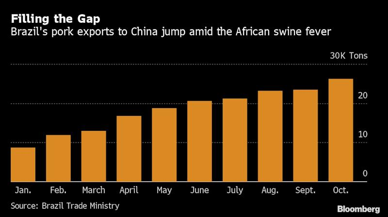 China Approves Brazil Swine-Offal Exports as Pig Fever Rages