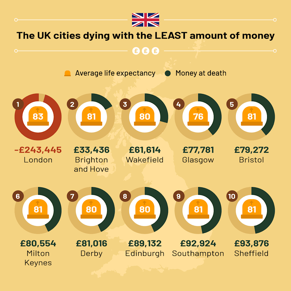 Chart: Our Life UK