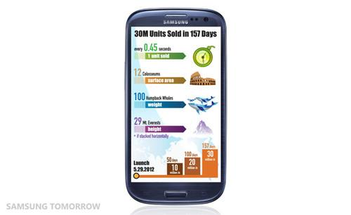 Samsung Galaxy S III sells 30 million handsets in 5 months