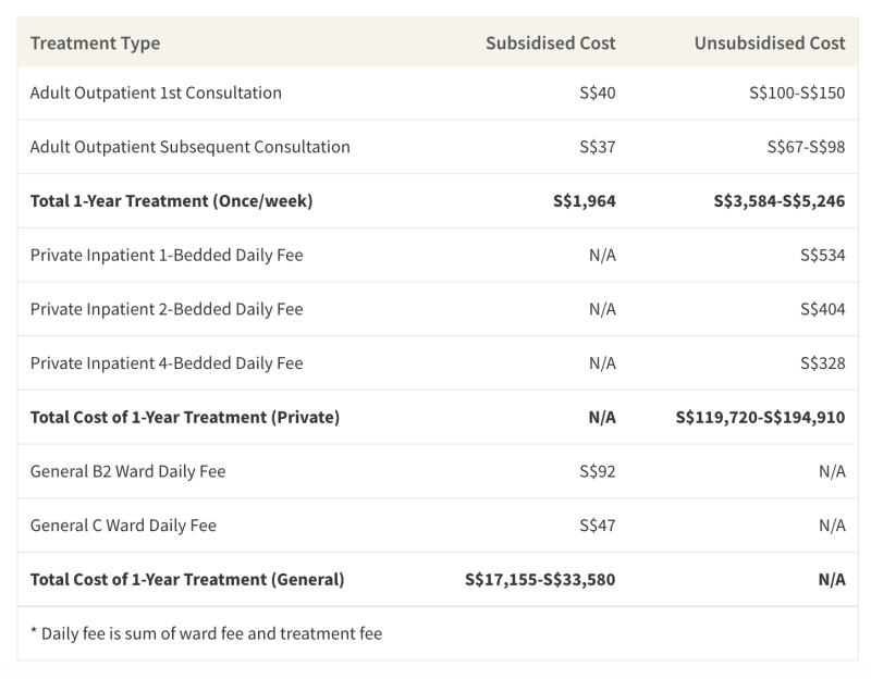 This table shows the average cost of 1-year's worth of inpatient treatment at a psychiatric hospital in Singapore (not taking into account insurance or Medisave coverage