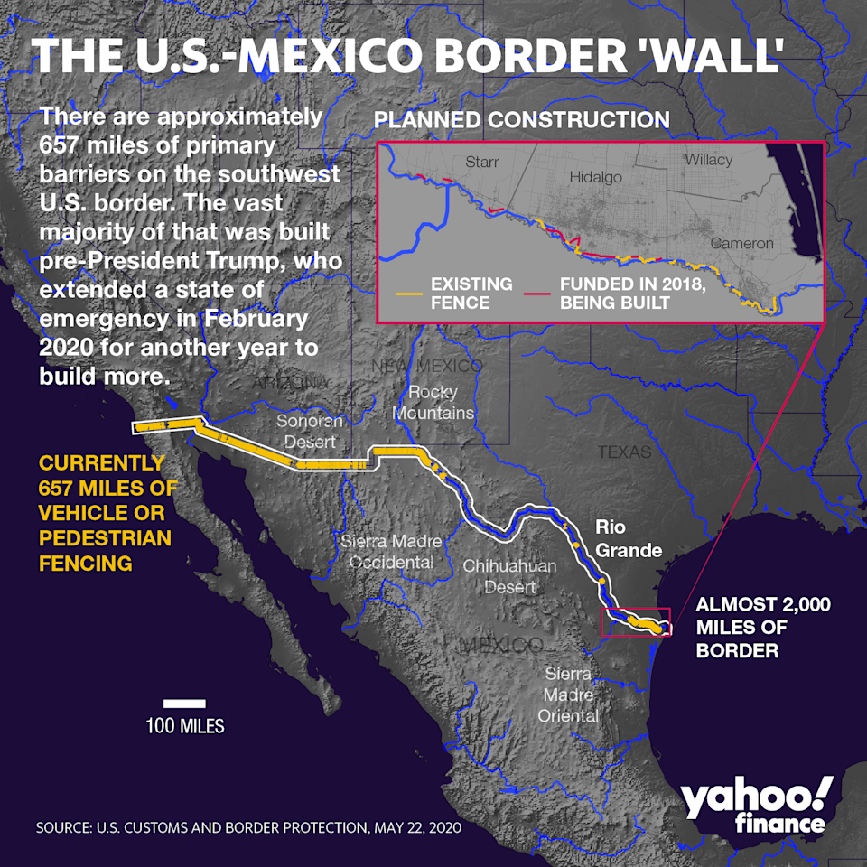 CBP data indicates that more barriers are set to be built. (Graphic: David Foster/Yahoo Finance)