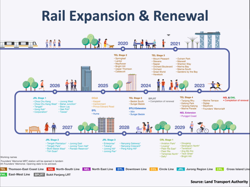 INFOGRAPHIC: Land Transport Authority