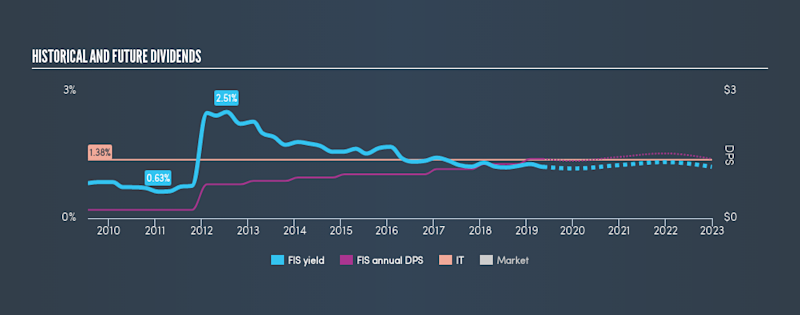 NYSE:FIS Historical Dividend Yield, May 15th 2019