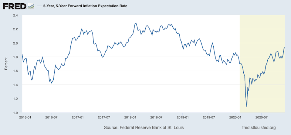 Inflation expectations have moved higher over the last few months, but still remain quite low relative to levels that prevailed a few years ago, a time when inflation pressures on the economy were modest at best. (Source: FRED)
