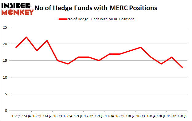 Is Mercer International Inc. (NASDAQ:MERC) Going to Burn These Hedge Funds?