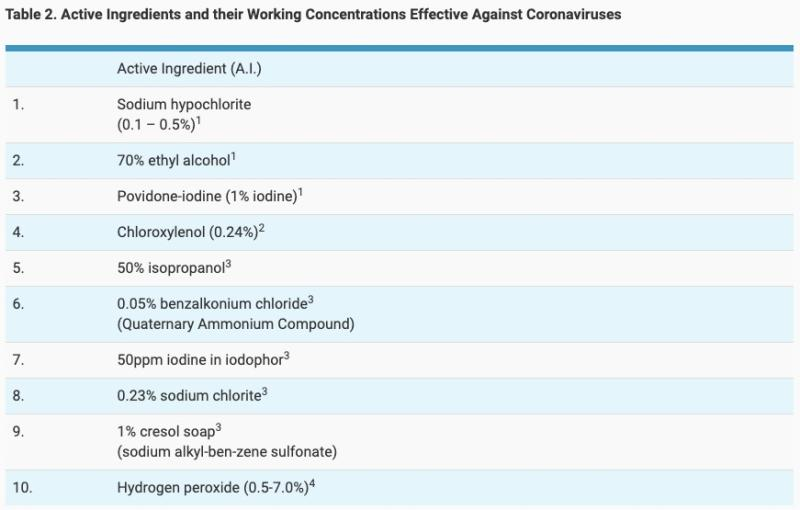NEA's list of active ingredients in cleaning products that work against coronaviruses. (GRAPHIC: NEA)
