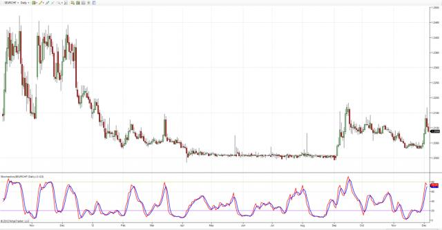 Daily chart of the EUR/CHF with Stochastics set at 12-3-3
