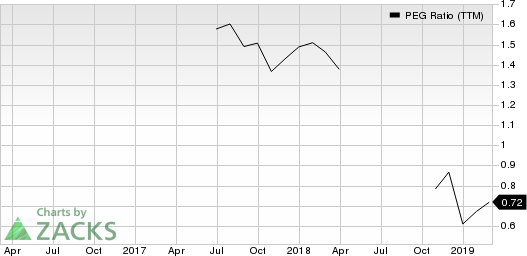 Atlantic Capital Bancshares, Inc. PEG Ratio (TTM)