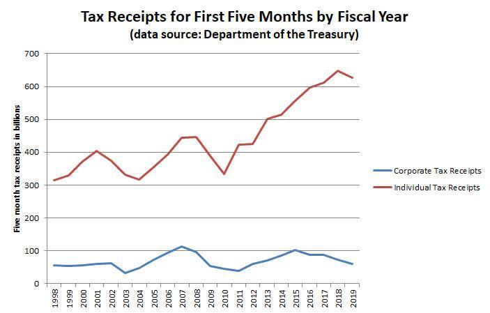 Cumulative individual and corporate tax payments through the fifth fiscal month.