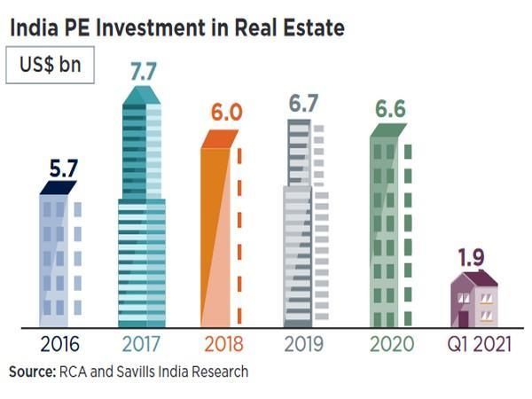 FII investments are mostly concentrated in Bengaluru and Hyderabad