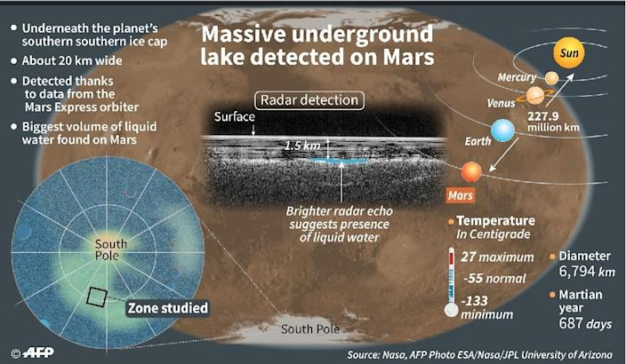 A fact file about the huge liquid-water lake discovered under the surface of Mars (AFP Photo/William ICKES)