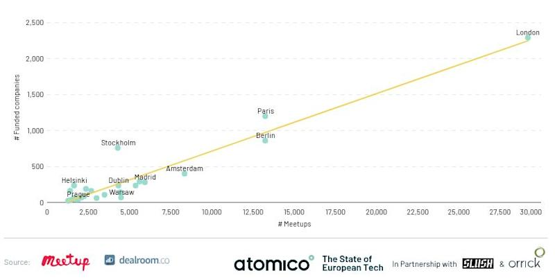 London remains well ahead of Paris in terms of funded tech companies. Photo: Atomico