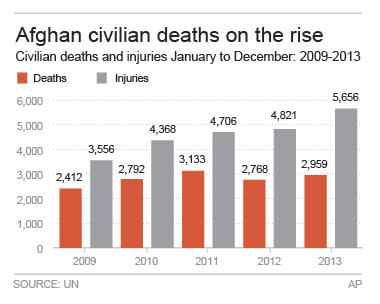 Chart shows civilian deaths and injuries.; 2c x 4 inches; 96.3 mm x 101 mm;