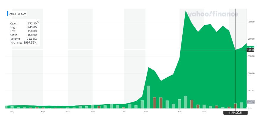 Argo's stock has soared in the past six months. Chart: Yahoo Finance
