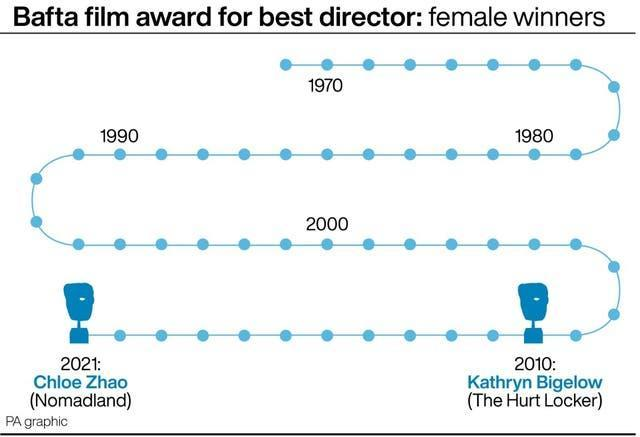 Female winners of the Bafta film award for best director