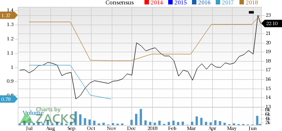 NCI Building (NCS) is seeing solid earnings estimate revision activity and is a great company from a Zacks Industry Rank perspective.
