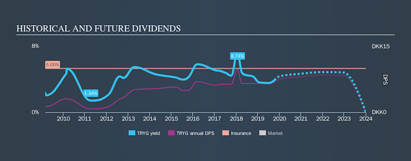 CPSE:TRYG Historical Dividend Yield, October 11th 2019