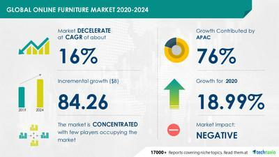 Online Furniture Market by Application and Geography - Forecast and Analysis 2020-2024