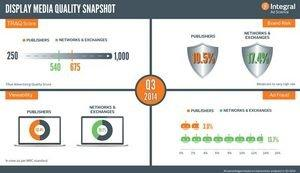 Integral Ad Science Releases Q3 2014 Media Quality Report, Now Including Video Advertising Metrics as Channel Grows