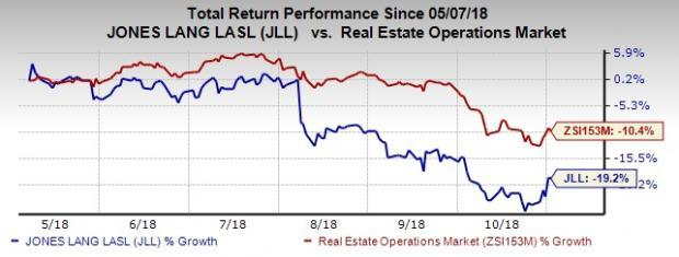 Jones Lang LaSalle (JLL) real estate arm -- LaSalle Investment Management -- to debut in the U.S. real estate debt market with the acquisition of Latitude Management in a $1.2-billion deal.