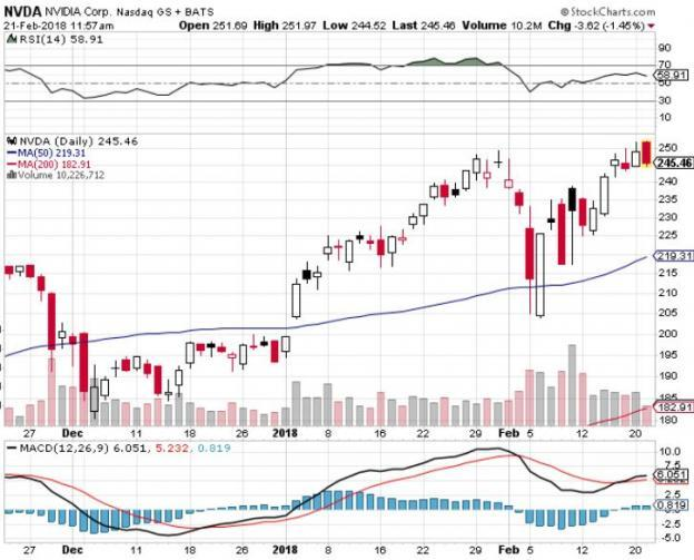 Best Charts of the Bounce