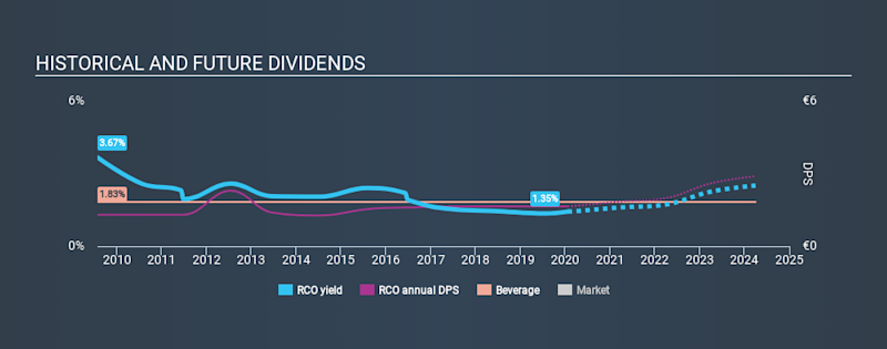 ENXTPA:RCO Historical Dividend Yield, January 22nd 2020
