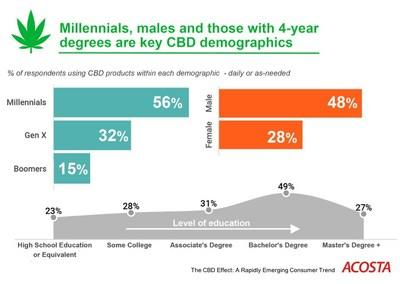 Acosta's The CBD Effect: A Rapidly Emerging Consumer Trend report found that Millennials, males and those with four-year degrees are currently the key CBD demographics.