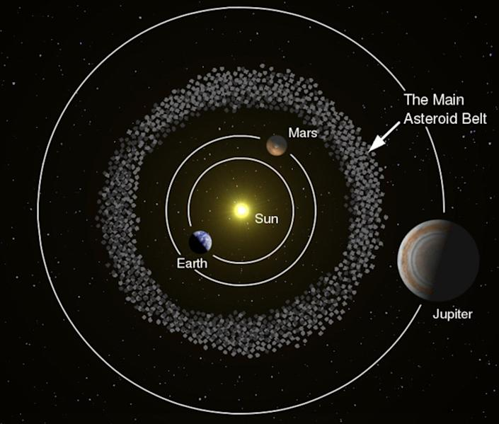 This illustration shows the doughnut-shaped asteroid belt situated between the planets Mars and Jupiter.