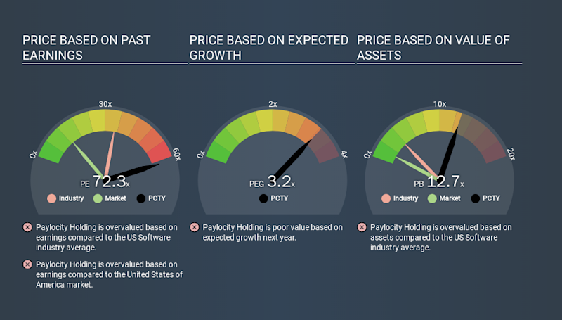 NasdaqGS:PCTY Price Estimation Relative to Market, March 19th 2020